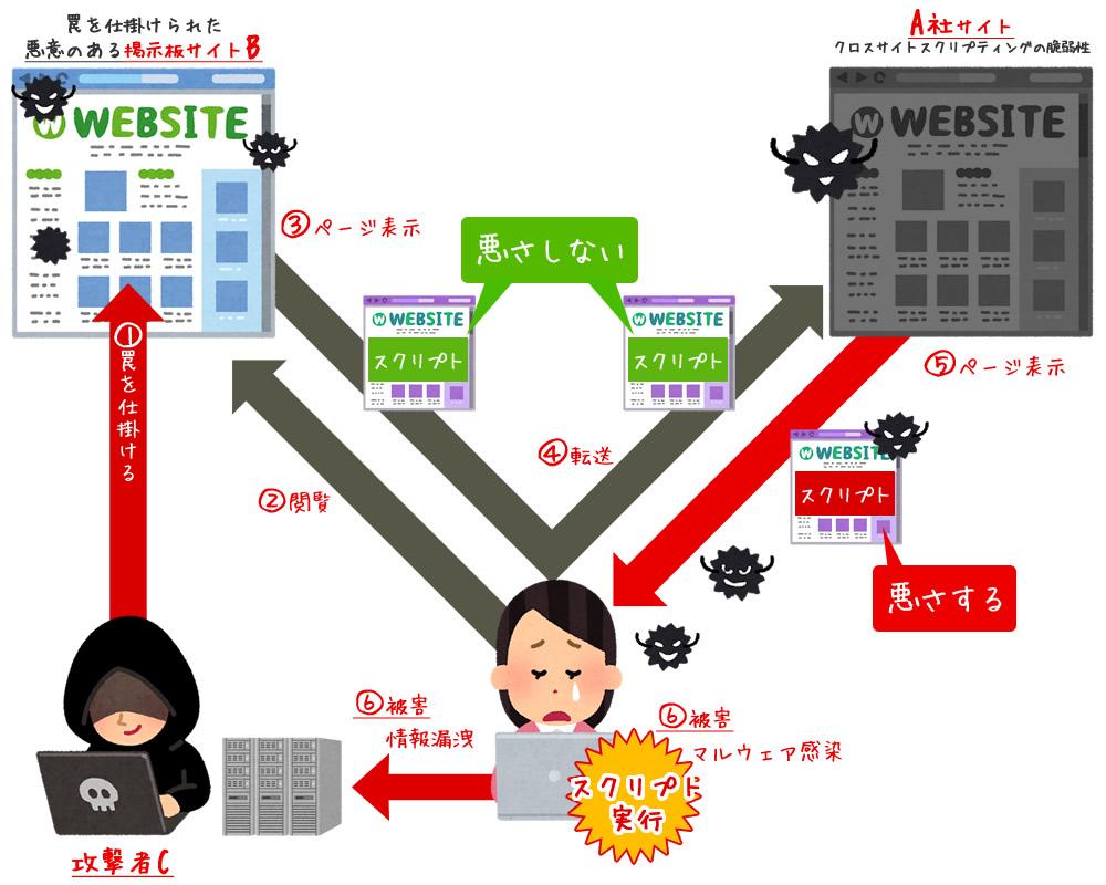 クロス サイト スクリプト クロスサイトスクリプティング(XSS)とは - IT用語辞典