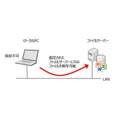 Secudrive File Centralization(セキュドライブファイルセントラリゼーション)