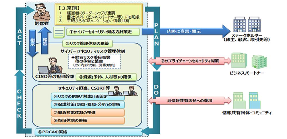 経済産業省、最新版「サイバーセキュリティ経営ガイドライン」を発表