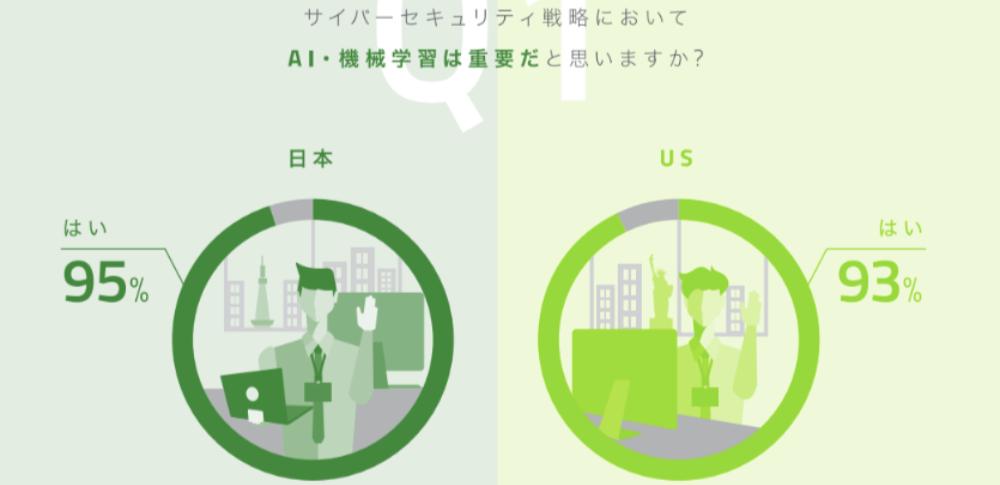サイバーセキュリティ対策におけるAI活用、日本企業の遅れが目立つ|ウェブルートが調査結果公表