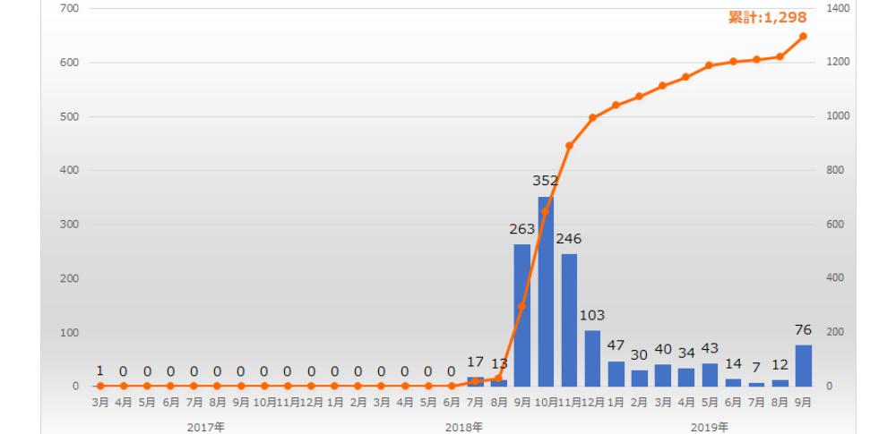 アダルトサイト閲覧者狙う脅迫メール急増、1年で累計1,200件超