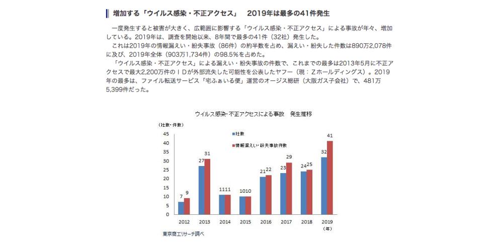 2019年上場企業の個人情報流出は903万1,734人分、東京商工リサーチが調査結果発表